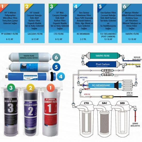 IONO  3 Aşamalı  Açık Kasa Su Arıtma Filtre Seti